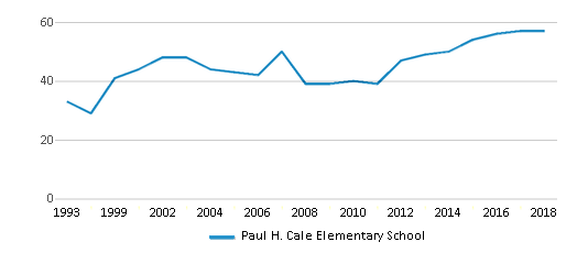 This chart display the total teachers of Paul H. Cale Elementary School by year, with the latest 2017-18 school year data.