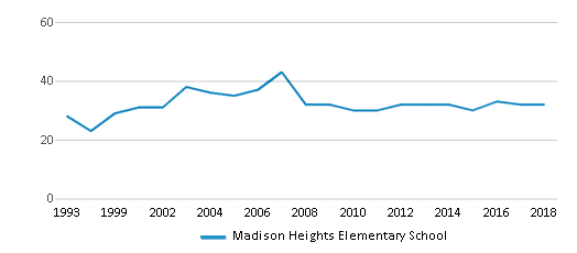 This chart display the total teachers of Madison Heights Elementary School by year, with the latest 2017-18 school year data.