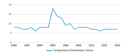 This chart display the total teachers of Temperance Elementary School by year, with the latest 2017-18 school year data.