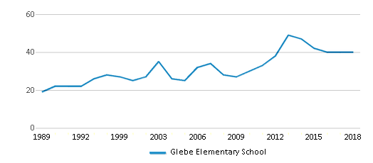 This chart display the total teachers of Glebe Elementary School by year, with the latest 2017-18 school year data.