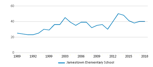 This chart display the total teachers of Jamestown Elementary School by year, with the latest 2017-18 school year data.