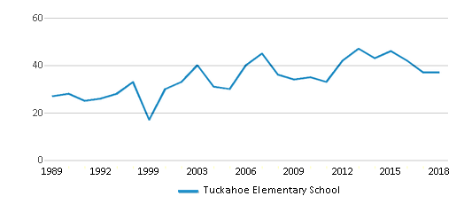 This chart display the total teachers of Tuckahoe Elementary School by year, with the latest 2017-18 school year data.
