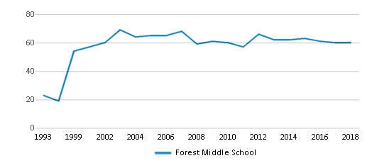 This chart display the total teachers of Forest Middle School by year, with the latest 2017-18 school year data.