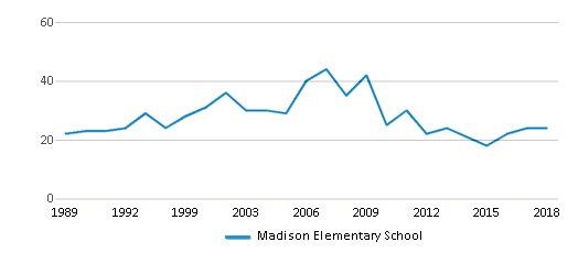 This chart display the total teachers of Madison Elementary School by year, with the latest 2017-18 school year data.