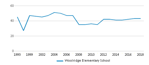 This chart display the total teachers of Woolridge Elementary School by year, with the latest 2017-18 school year data.