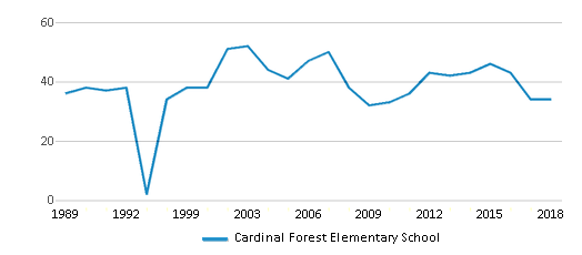 This chart display the total teachers of Cardinal Forest Elementary School by year, with the latest 2017-18 school year data.