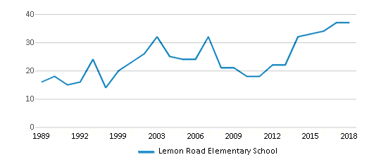 This chart display the total teachers of Lemon Road Elementary School by year, with the latest 2017-18 school year data.