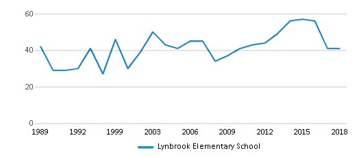 This chart display the total teachers of Lynbrook Elementary School by year, with the latest 2017-18 school year data.