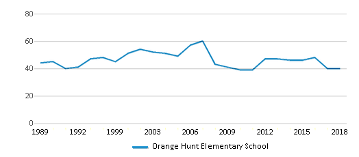 This chart display the total teachers of Orange Hunt Elementary School by year, with the latest 2017-18 school year data.