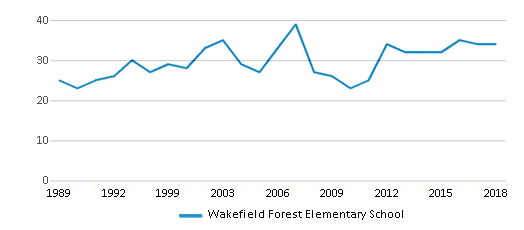 This chart display the total teachers of Wakefield Forest Elementary School by year, with the latest 2017-18 school year data.