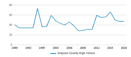 This chart display the total teachers of Grayson County High School by year, with the latest 2017-18 school year data.