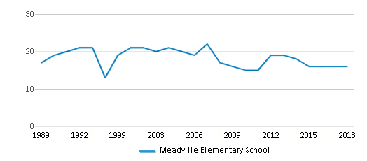 This chart display the total teachers of Meadville Elementary School by year, with the latest 2017-18 school year data.