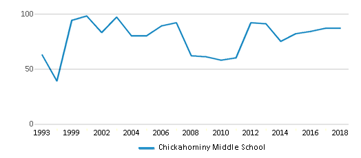 This chart display the total teachers of Chickahominy Middle School by year, with the latest 2017-18 school year data.