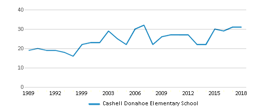 This chart display the total teachers of Cashell Donahoe Elementary School by year, with the latest 2017-18 school year data.