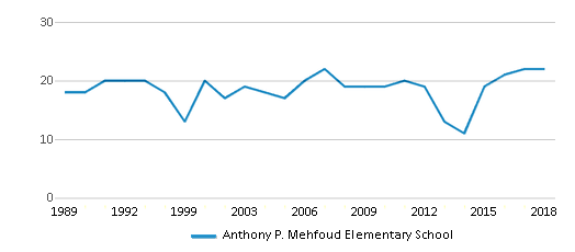 This chart display the total teachers of Anthony P. Mehfoud Elementary School by year, with the latest 2017-18 school year data.