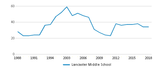 This chart display the total teachers of Lancaster Middle School by year, with the latest 2017-18 school year data.