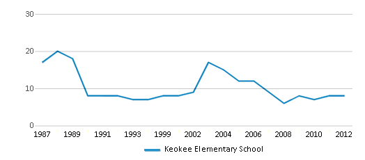 This chart display the total teachers of Keokee Elementary School by year, with the latest 2011-12 school year data.