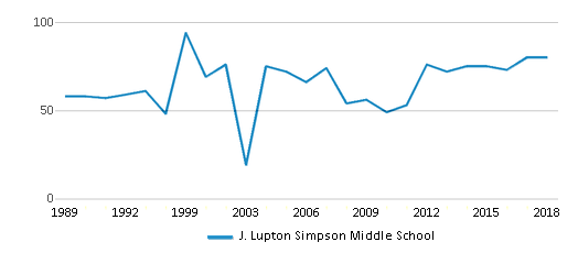 This chart display the total teachers of J. Lupton Simpson Middle School by year, with the latest 2017-18 school year data.
