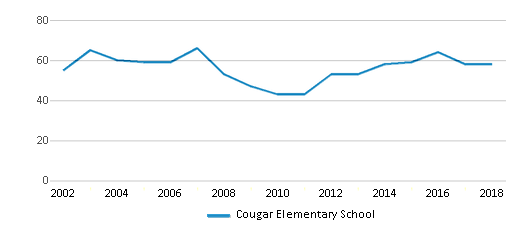 This chart display the total teachers of Cougar Elementary School by year, with the latest 2017-18 school year data.