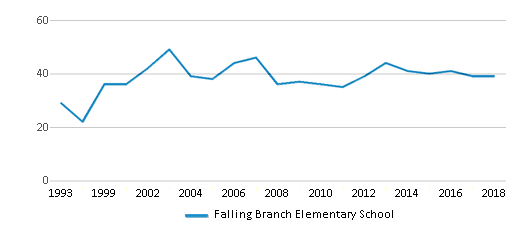 This chart display the total teachers of Falling Branch Elementary School by year, with the latest 2017-18 school year data.