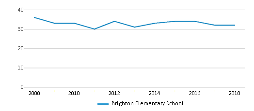 This chart display the total teachers of Brighton Elementary School by year, with the latest 2017-18 school year data.