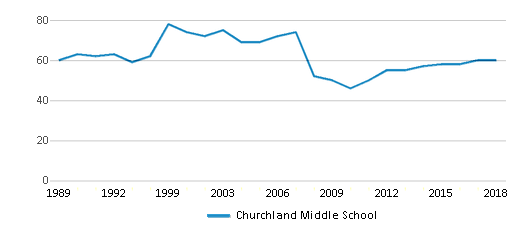 This chart display the total teachers of Churchland Middle School by year, with the latest 2017-18 school year data.