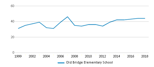 This chart display the total teachers of Old Bridge Elementary School by year, with the latest 2017-18 school year data.