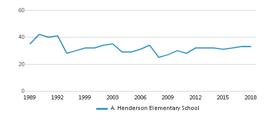 This chart display the total teachers of A. Henderson Elementary School by year, with the latest 2017-18 school year data.