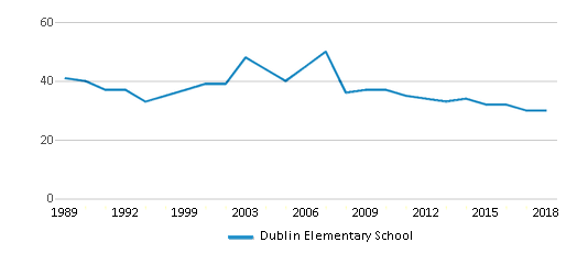 This chart display the total teachers of Dublin Elementary School by year, with the latest 2017-18 school year data.