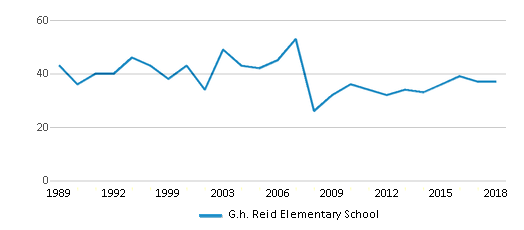 This chart display the total teachers of G.h. Reid Elementary School by year, with the latest 2017-18 school year data.