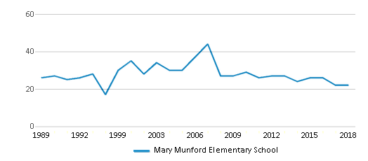This chart display the total teachers of Mary Munford Elementary School by year, with the latest 2017-18 school year data.