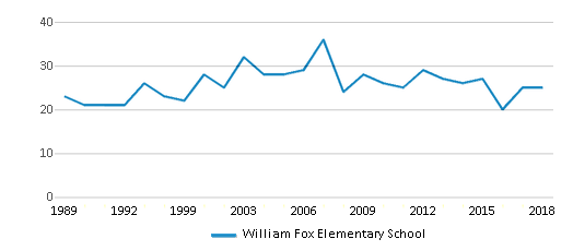 This chart display the total teachers of William Fox Elementary School by year, with the latest 2017-18 school year data.