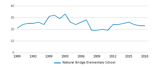 This chart display the total teachers of Natural Bridge Elementary School by year, with the latest 2017-18 school year data.