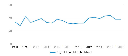 This chart display the total teachers of Signal Knob Middle School by year, with the latest 2017-18 school year data.