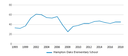 This chart display the total teachers of Hampton Oaks Elementary School by year, with the latest 2017-18 school year data.