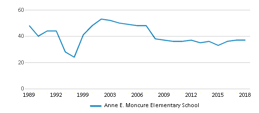 This chart display the total teachers of Anne E. Moncure Elementary School by year, with the latest 2017-18 school year data.
