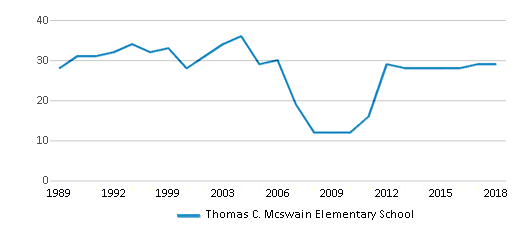 This chart display the total teachers of Thomas C. Mcswain Elementary School by year, with the latest 2017-18 school year data.