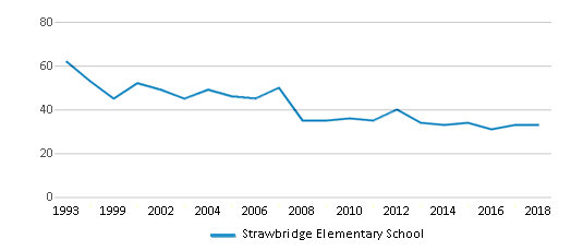 This chart display the total teachers of Strawbridge Elementary School by year, with the latest 2017-18 school year data.