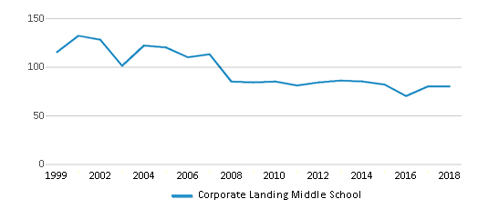 This chart display the total teachers of Corporate Landing Middle School by year, with the latest 2017-18 school year data.