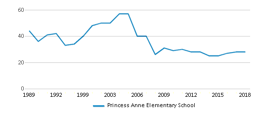 This chart display the total teachers of Princess Anne Elementary School by year, with the latest 2017-18 school year data.