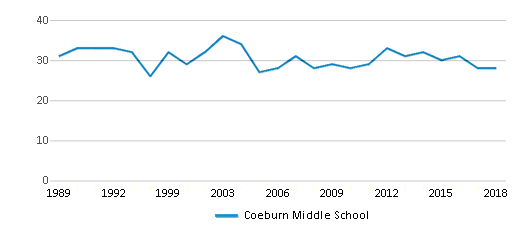 This chart display the total teachers of Coeburn Middle School by year, with the latest 2017-18 school year data.