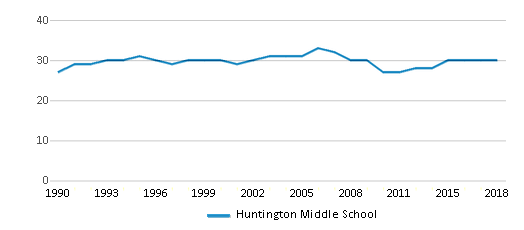 This chart display the total teachers of Huntington Middle School by year, with the latest 2017-18 school year data.
