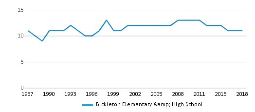 This chart display the total teachers of Bickleton Elementary & High School by year, with the latest 2017-18 school year data.