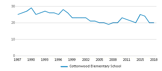 This chart display the total teachers of Cottonwood Elementary School by year, with the latest 2017-18 school year data.