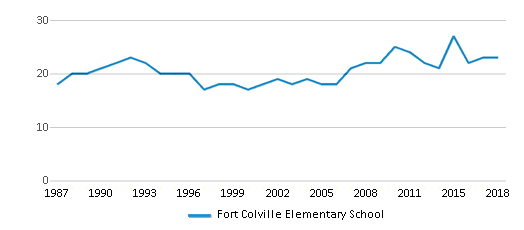 This chart display the total teachers of Fort Colville Elementary School by year, with the latest 2017-18 school year data.