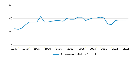 This chart display the total teachers of Alderwood Middle School by year, with the latest 2017-18 school year data.