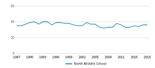 This chart display the total teachers of North Middle School by year, with the latest 2017-18 school year data.