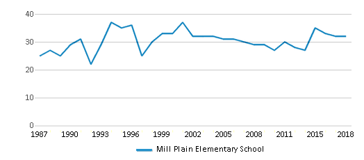 This chart display the total teachers of Mill Plain Elementary School by year, with the latest 2017-18 school year data.