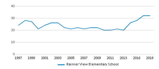This chart display the total teachers of Rainier View Elementary School by year, with the latest 2017-18 school year data.