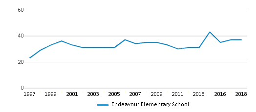 This chart display the total teachers of Endeavour Elementary School by year, with the latest 2017-18 school year data.